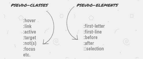 Difference between Pseudo class and Pseudo element