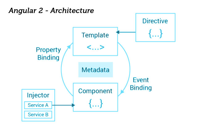 Components of Angular Architecture